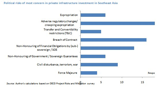 Political-risks-Southeast-Asia
