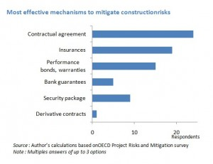 mitigateconstruction