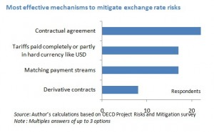 mitigateexchangerate